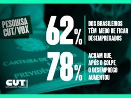 CUT / Vox: 62% dos trabalhadores brasileiros têm medo de ficar desempregados
